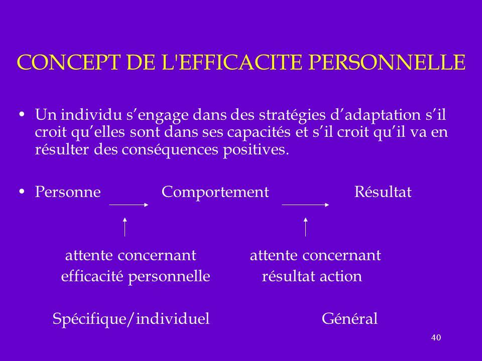 CONCEPT DE L EFFICACITE PERSONNELLE