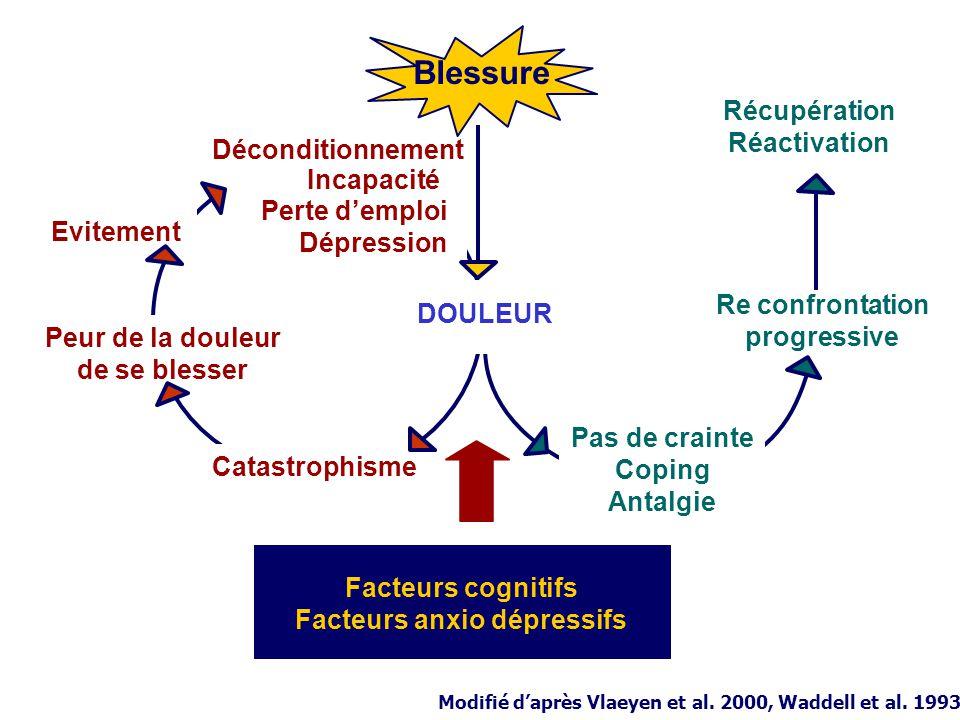 Facteurs cognitifs Facteurs anxio dépressifs