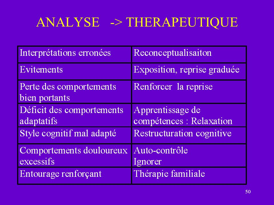 ANALYSE -> THERAPEUTIQUE