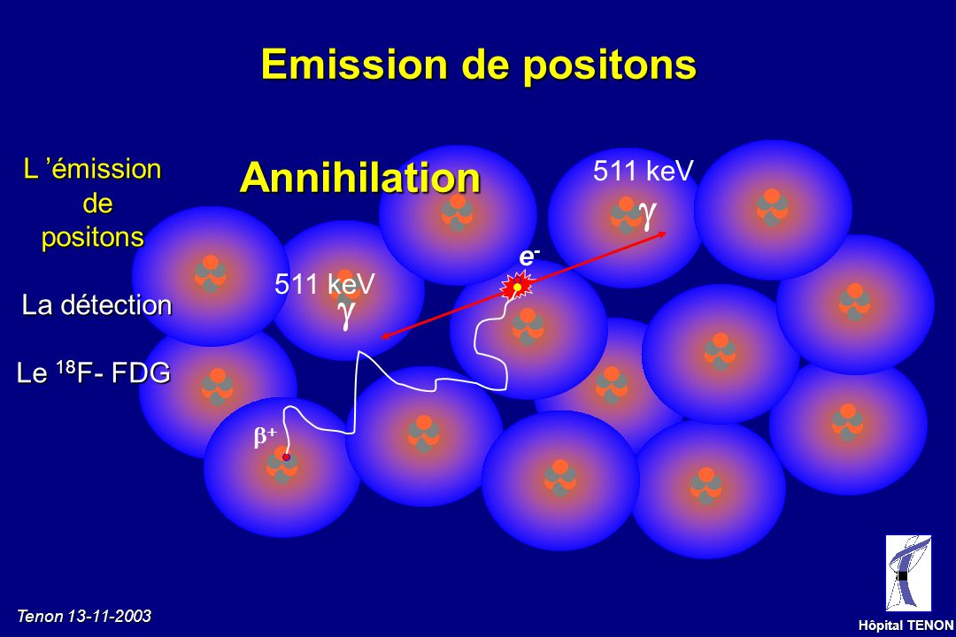 Emission de positons Annihilation  L 'émission de positons