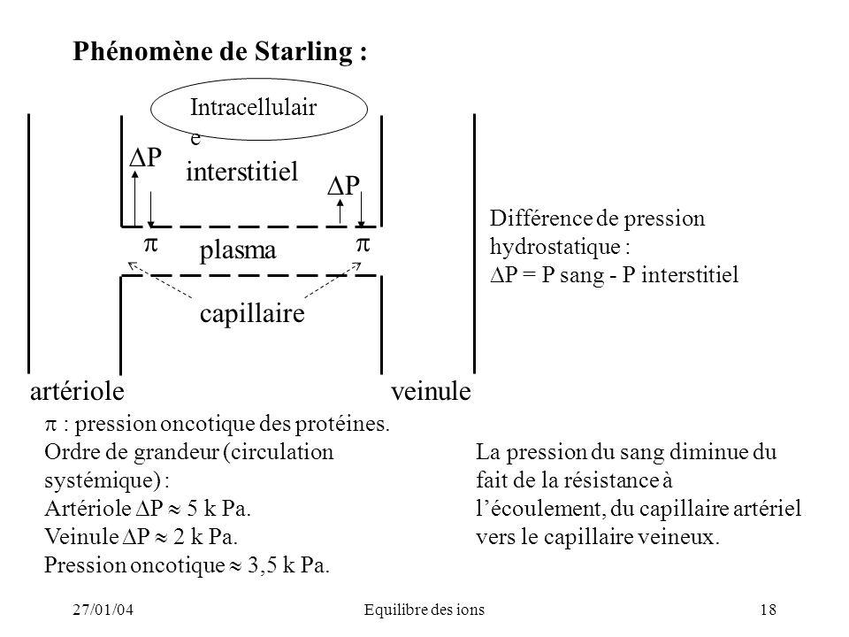 Phénomène de Starling :