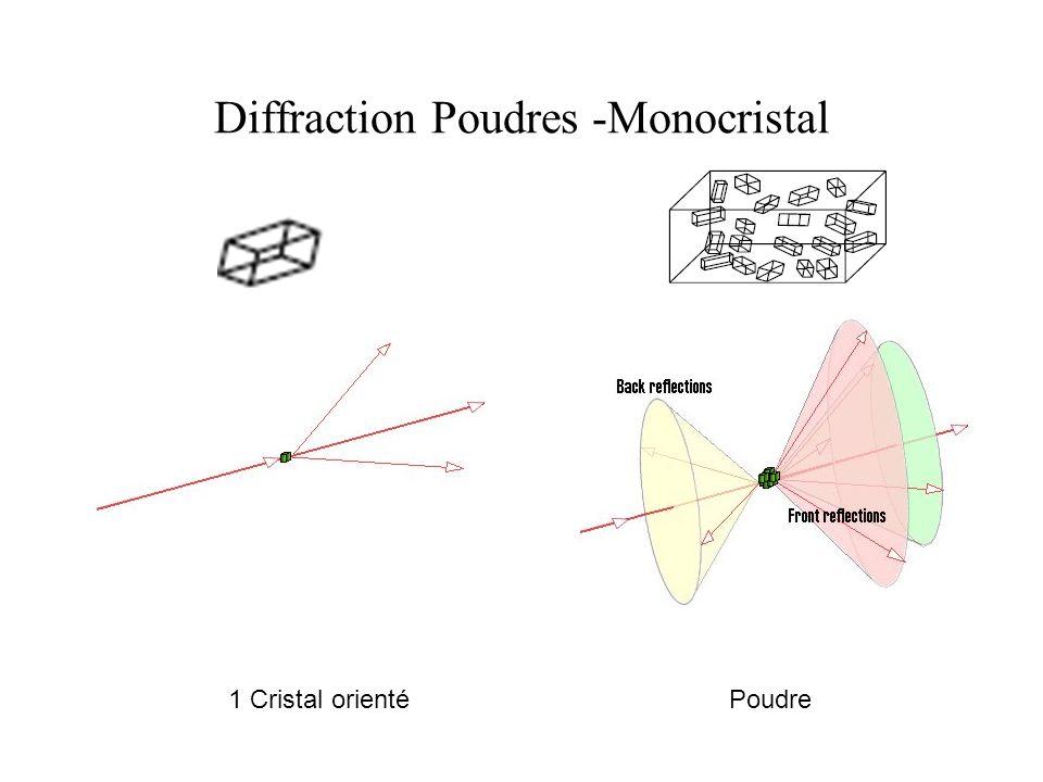 Diffraction Poudres -Monocristal