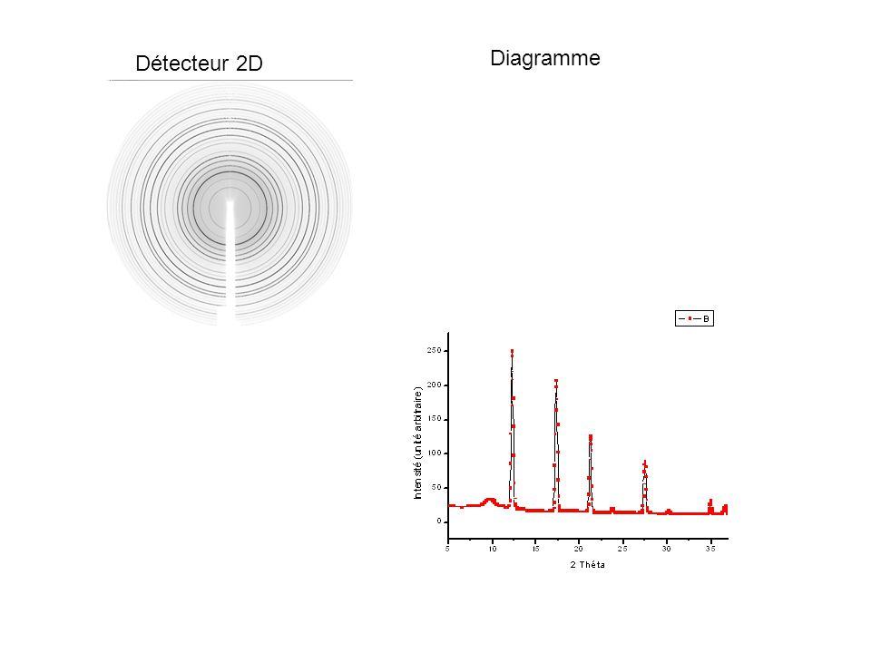 Diagramme Détecteur 2D