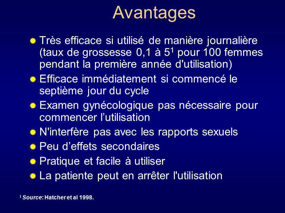 Avantages Très efficace si utilisé de manière journalière (taux de grossesse 0,1 à 51 pour 100 femmes pendant la première année d utilisation)