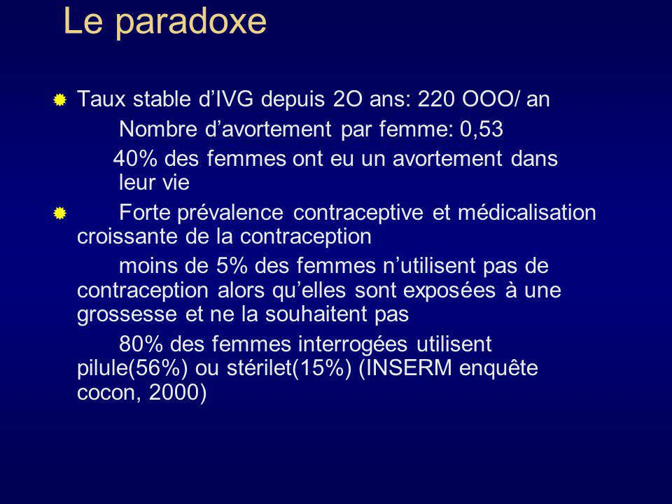 Le paradoxe Taux stable d'IVG depuis 2O ans: 220 OOO/ an