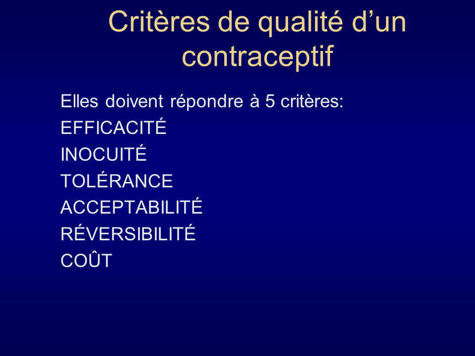 Critères de qualité d'un contraceptif
