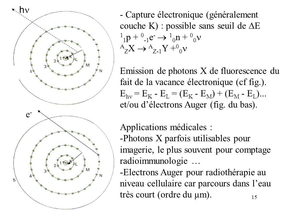 hn - Capture électronique (généralement couche K) : possible sans seuil de DE. 11p + 0-1e-  10n + 00