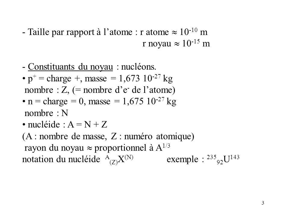 - Taille par rapport à l'atome : r atome  10-10 m