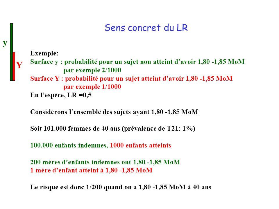 Sens concret du LR y Y Exemple: