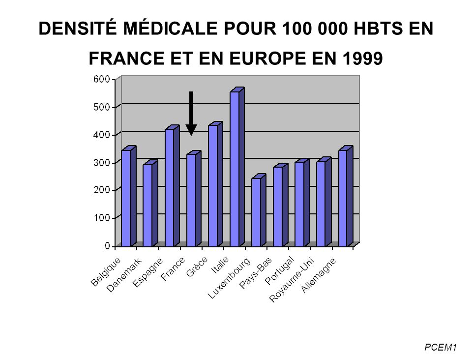 DENSITÉ MÉDICALE POUR 100 000 HBTS EN FRANCE ET EN EUROPE EN 1999