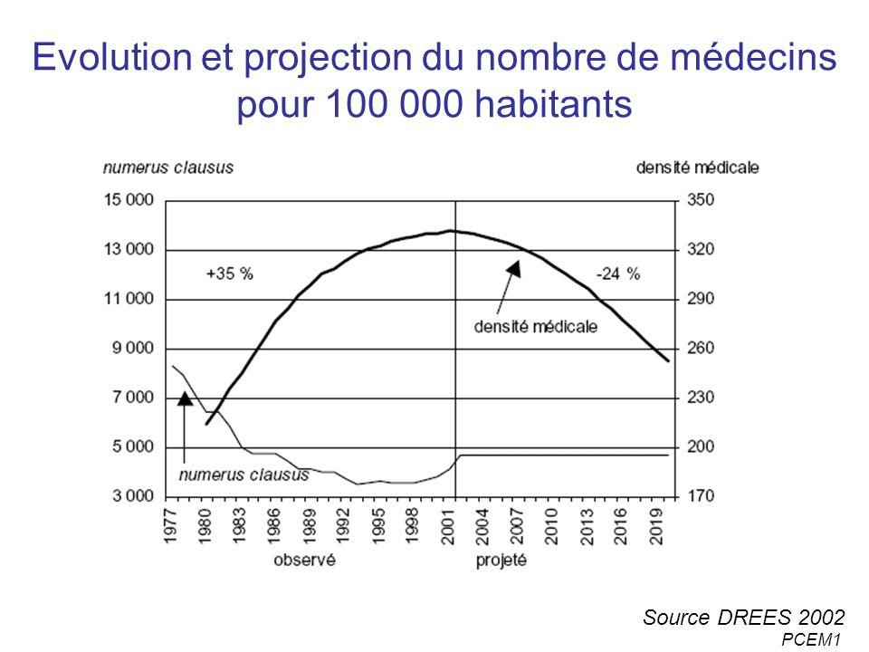 Evolution et projection du nombre de médecins pour 100 000 habitants
