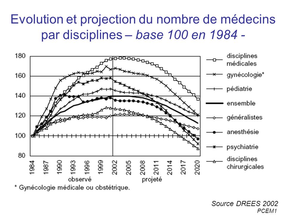 Evolution et projection du nombre de médecins par disciplines – base 100 en 1984 -
