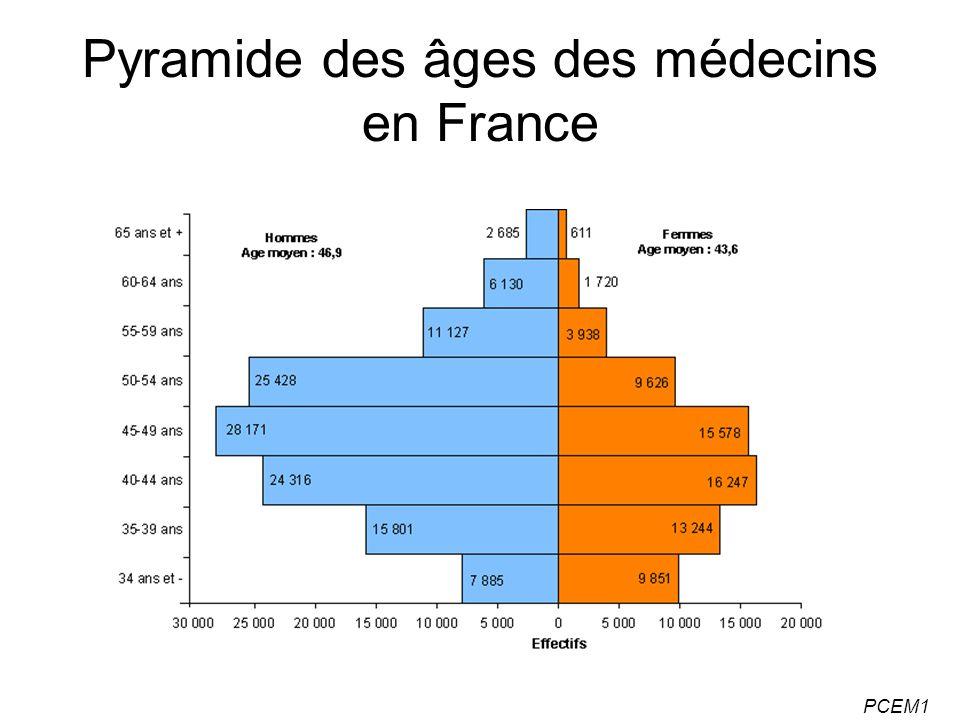 Pyramide des âges des médecins en France