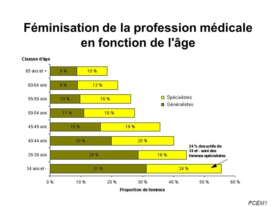 Féminisation de la profession médicale en fonction de l âge