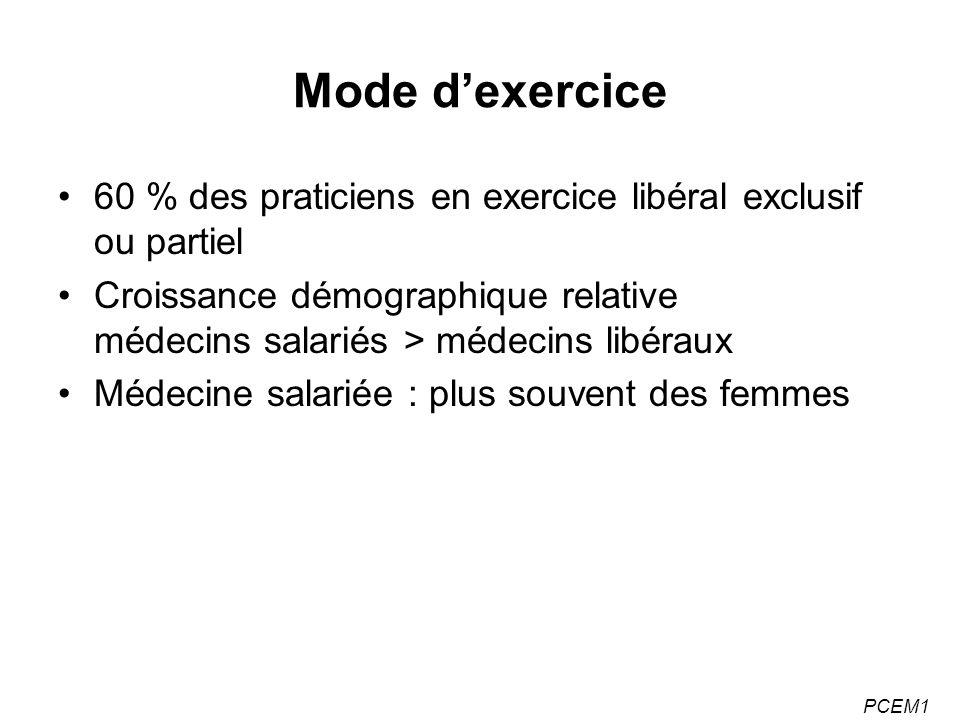 Mode d'exercice 60 % des praticiens en exercice libéral exclusif ou partiel. Croissance démographique relative médecins salariés > médecins libéraux.