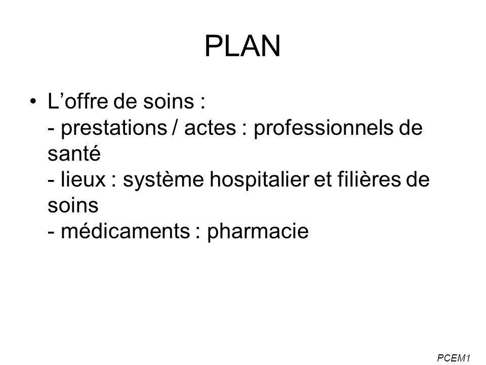 PLAN L'offre de soins : - prestations / actes : professionnels de santé - lieux : système hospitalier et filières de soins - médicaments : pharmacie.