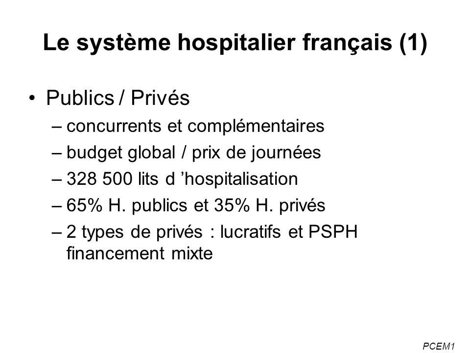 Le système hospitalier français (1)