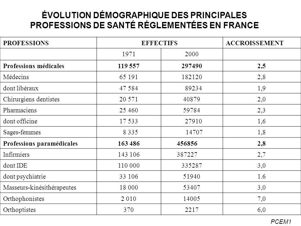 ÉVOLUTION DÉMOGRAPHIQUE DES PRINCIPALES PROFESSIONS DE SANTÉ RÉGLEMENTÉES EN FRANCE
