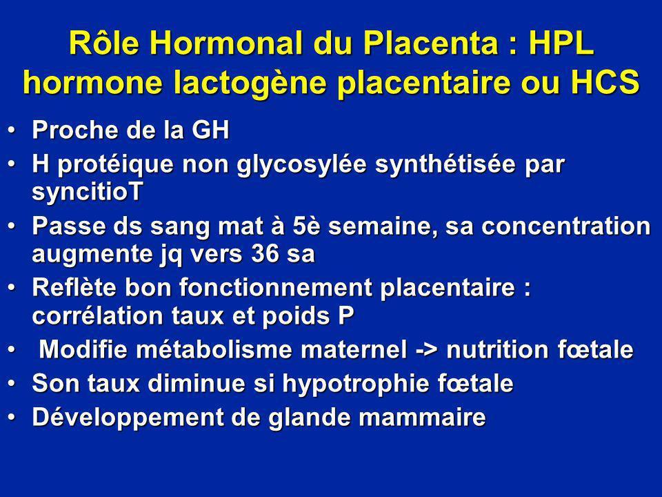 Rôle Hormonal du Placenta : HPL hormone lactogène placentaire ou HCS