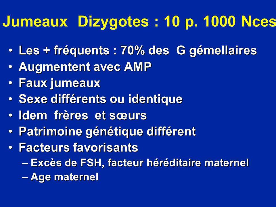 Jumeaux Dizygotes : 10 p. 1000 Nces