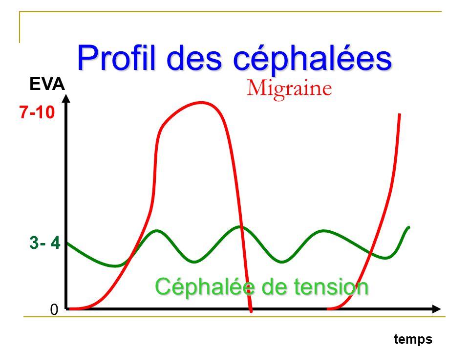 Profil des céphalées EVA Migraine 7-10 3- 4 Céphalée de tension temps