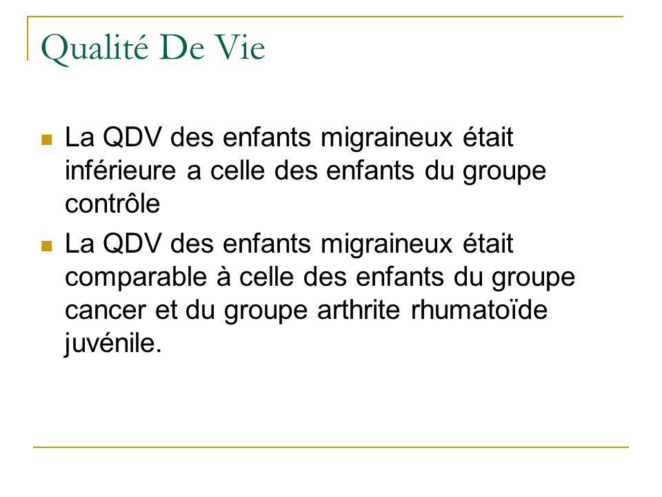 Qualité De Vie La QDV des enfants migraineux était inférieure a celle des enfants du groupe contrôle.