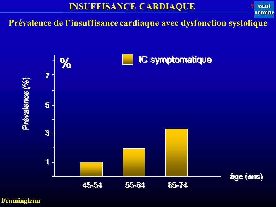 Prévalence de l'insuffisance cardiaque avec dysfonction systolique