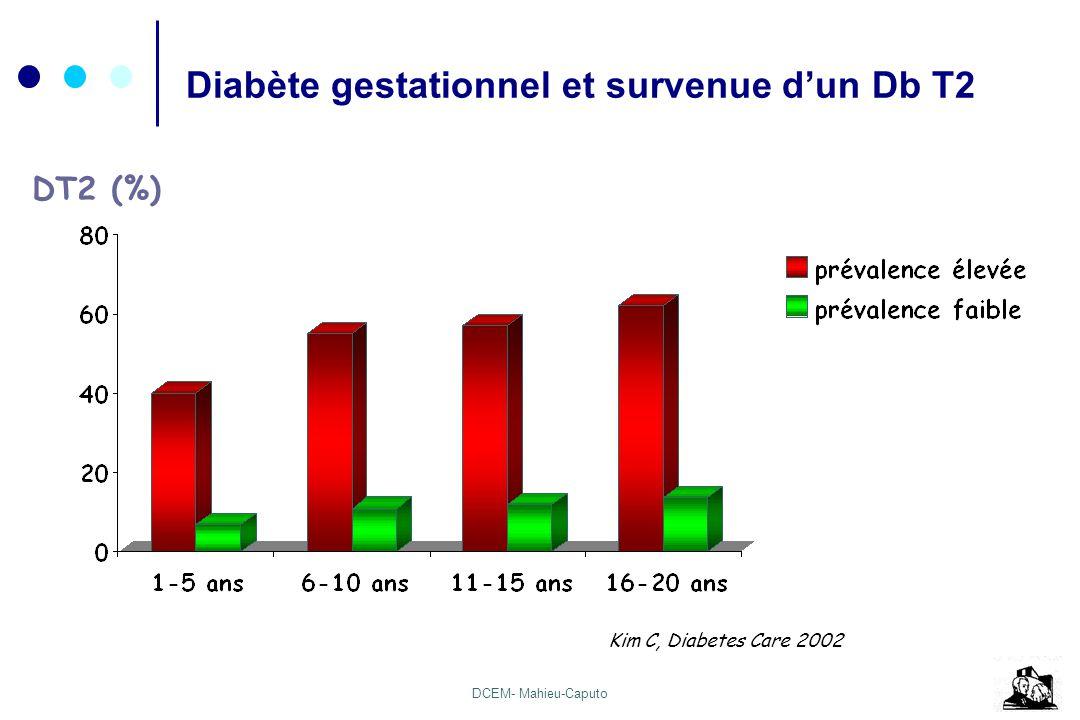 Diabète gestationnel et survenue d'un Db T2