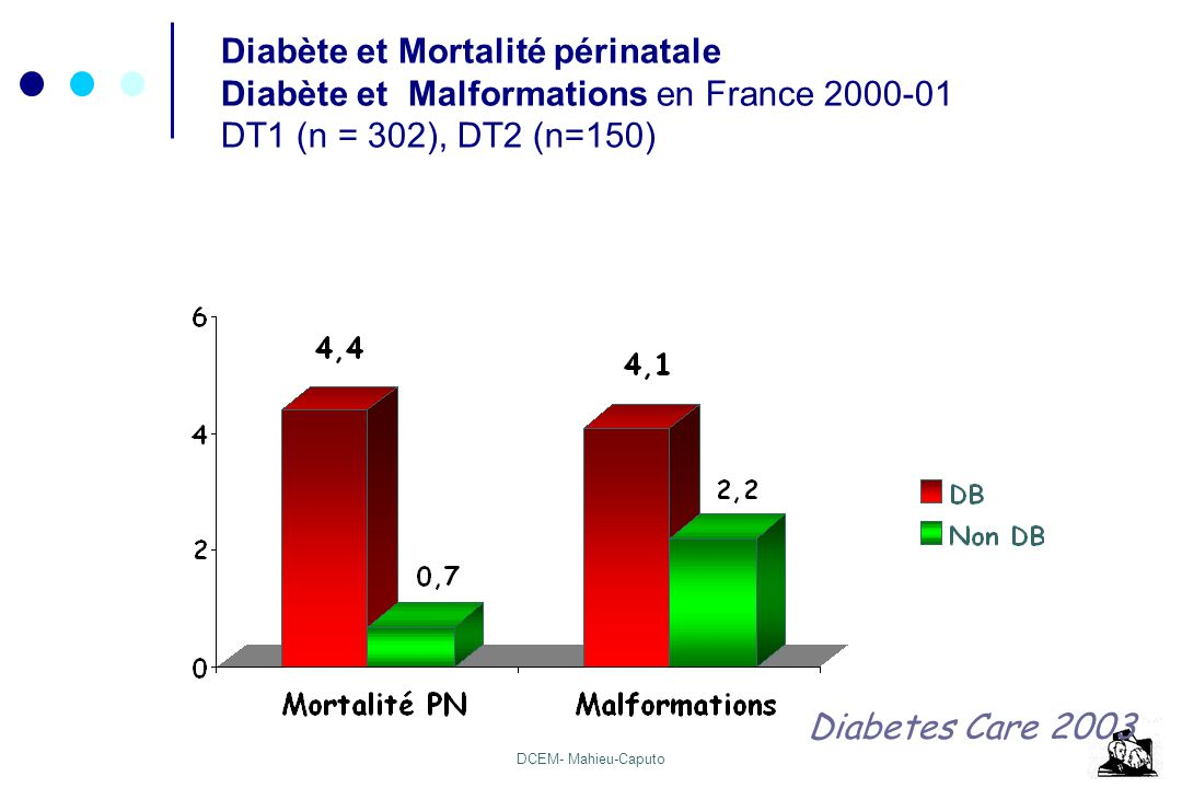 Diabète et Mortalité périnatale
