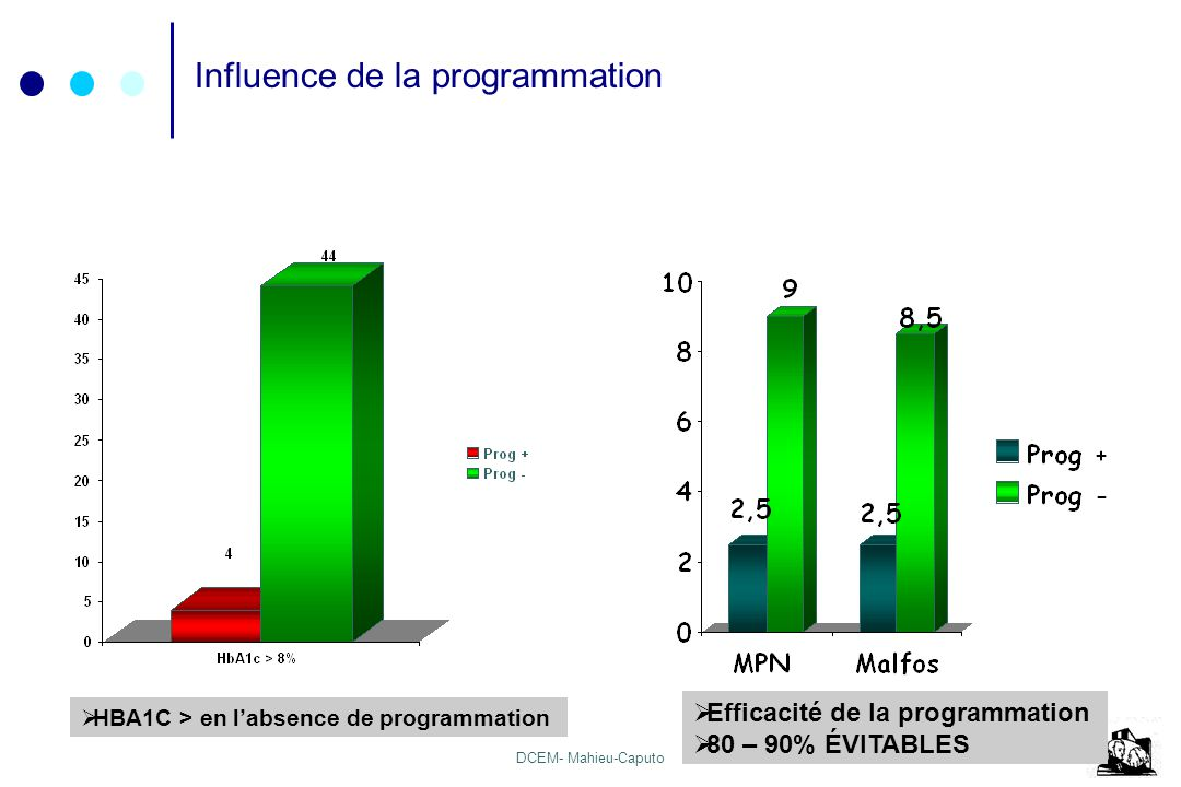 Influence de la programmation