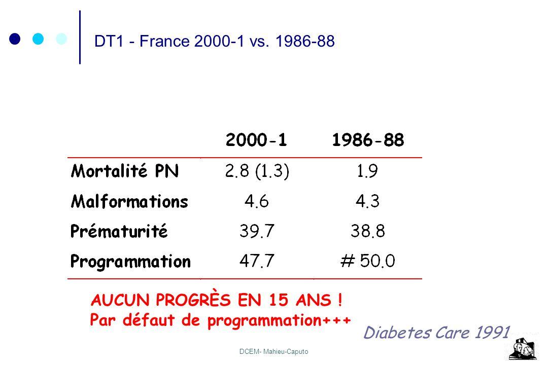 DT1 - France 2000-1 vs. 1986-88 AUCUN PROGRÈS EN 15 ANS .