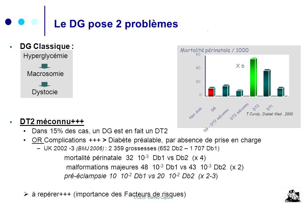 Le DG pose 2 problèmes DG Classique : DT2 méconnu+++
