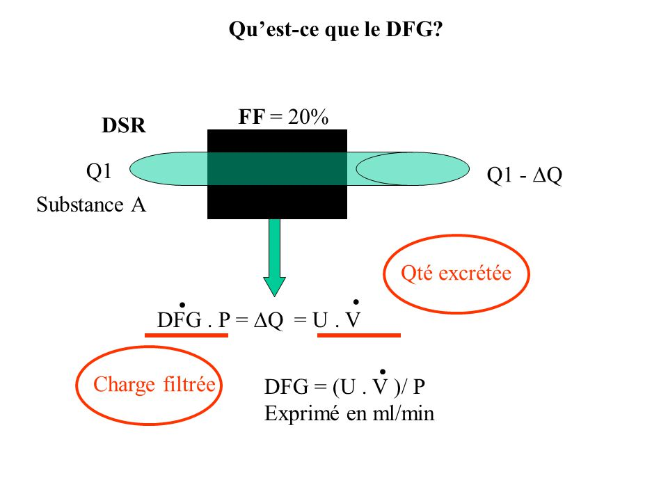 . . Qu'est-ce que le DFG FF = 20% DSR Q1 Q1 - DQ Substance A