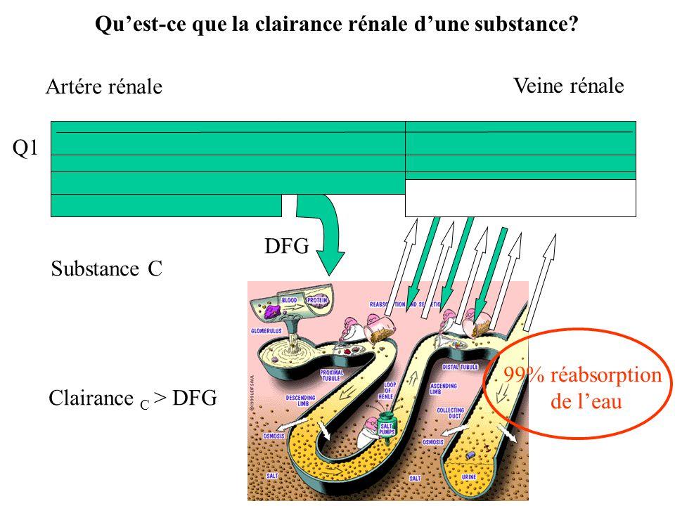 Qu'est-ce que la clairance rénale d'une substance