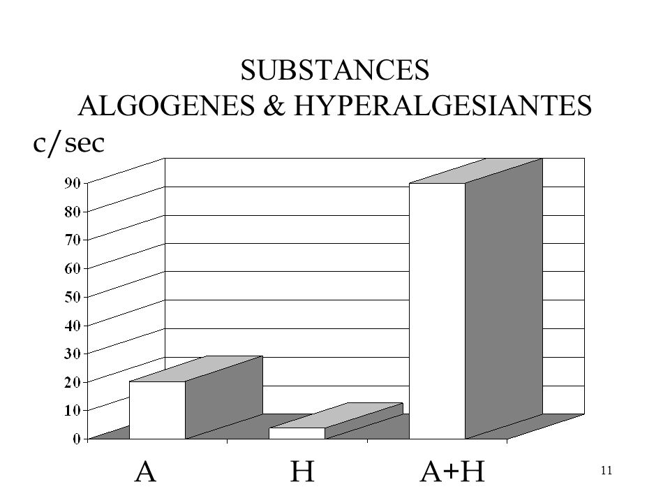 SUBSTANCES ALGOGENES & HYPERALGESIANTES