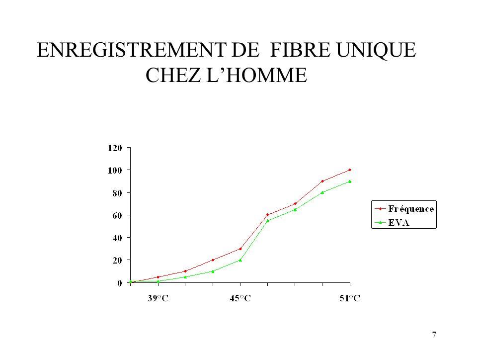 ENREGISTREMENT DE FIBRE UNIQUE CHEZ L'HOMME