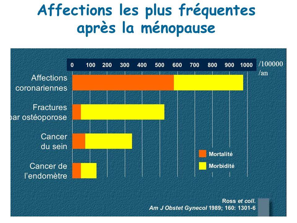 Affections les plus fréquentes après la ménopause