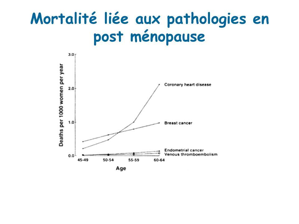 Mortalité liée aux pathologies en post ménopause