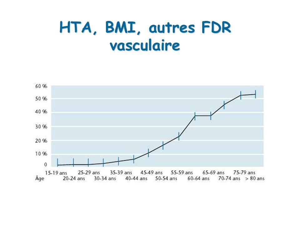 HTA, BMI, autres FDR vasculaire