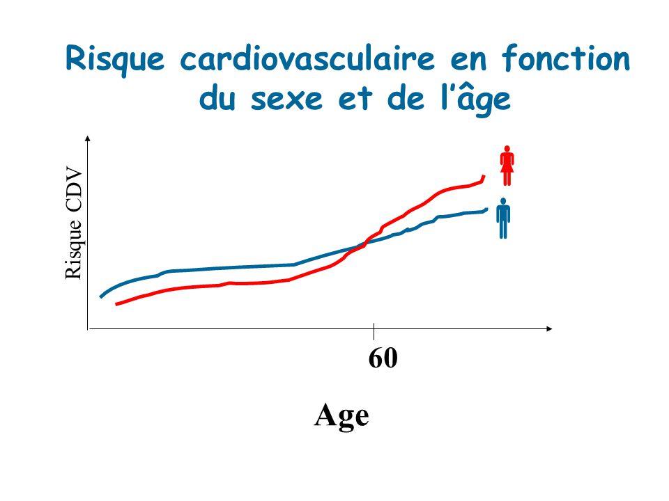 Risque cardiovasculaire en fonction