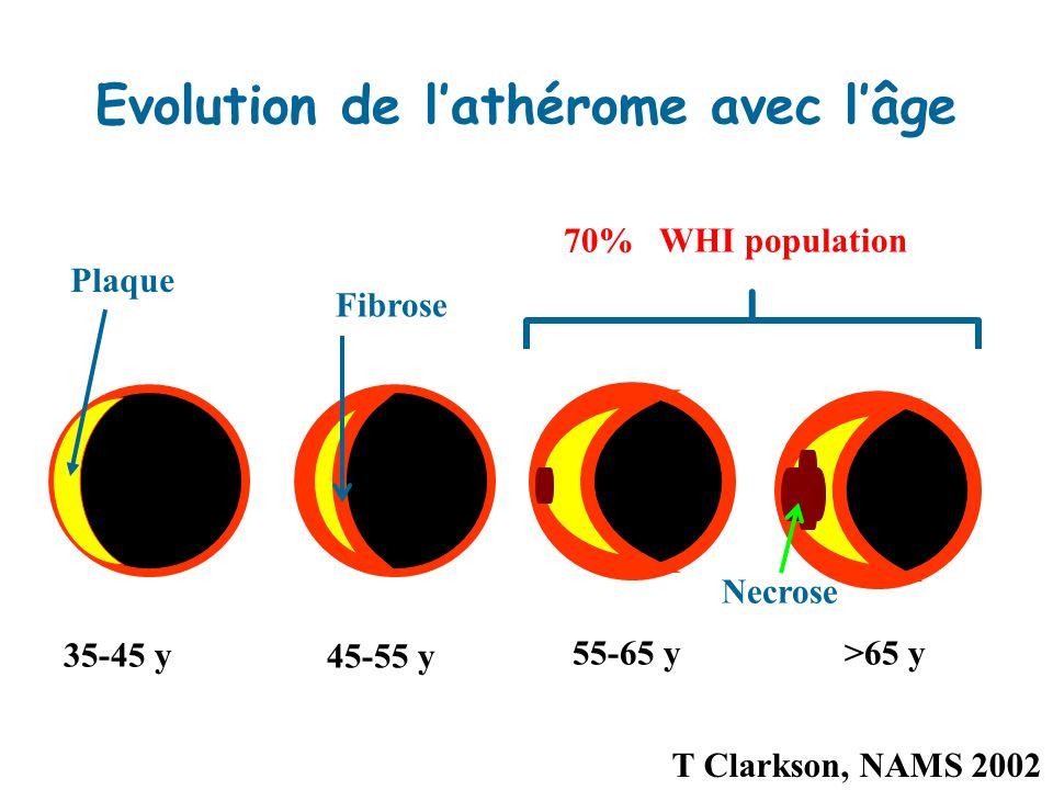 Evolution de l'athérome avec l'âge