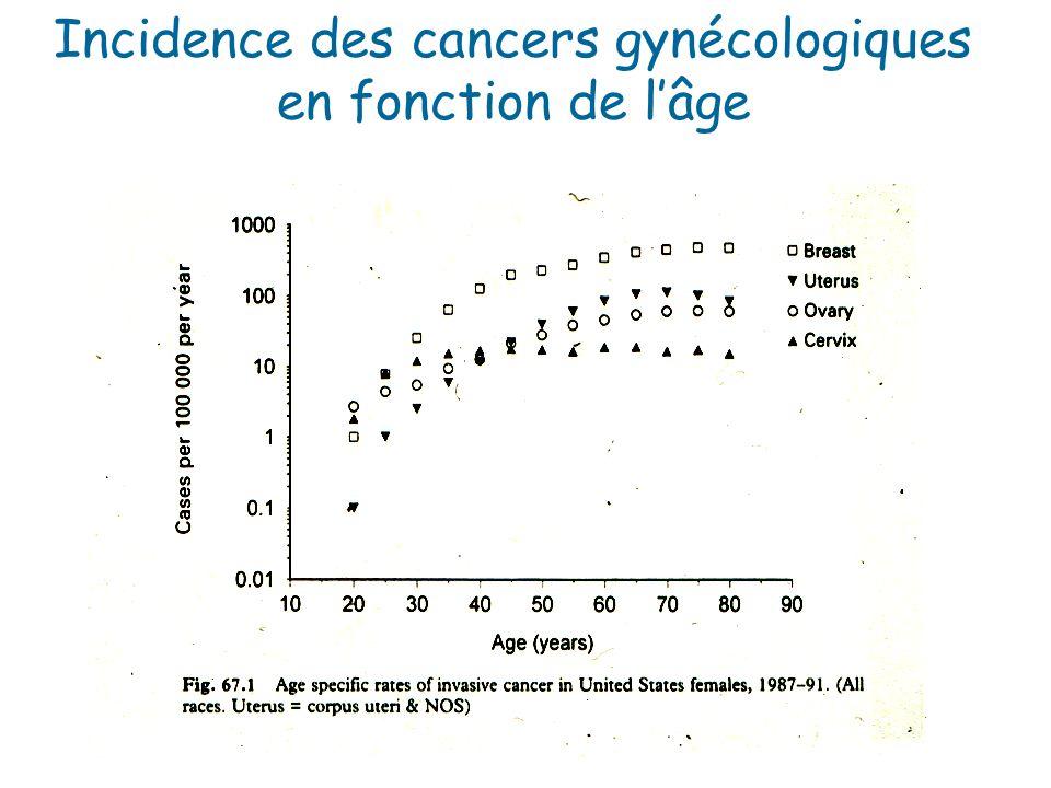 Incidence des cancers gynécologiques