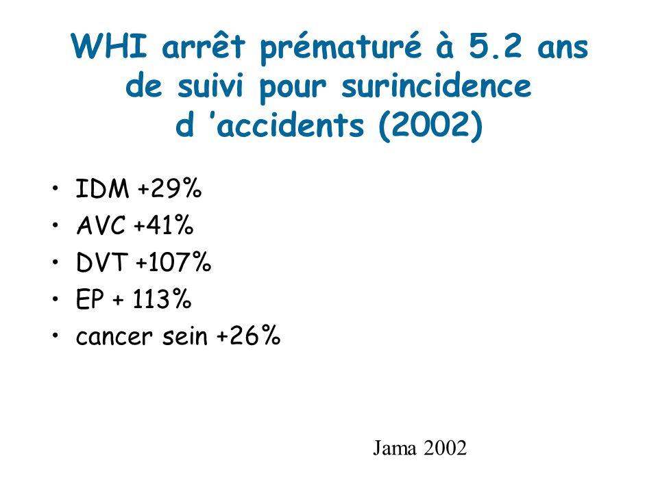 WHI arrêt prématuré à 5.2 ans de suivi pour surincidence d 'accidents (2002)