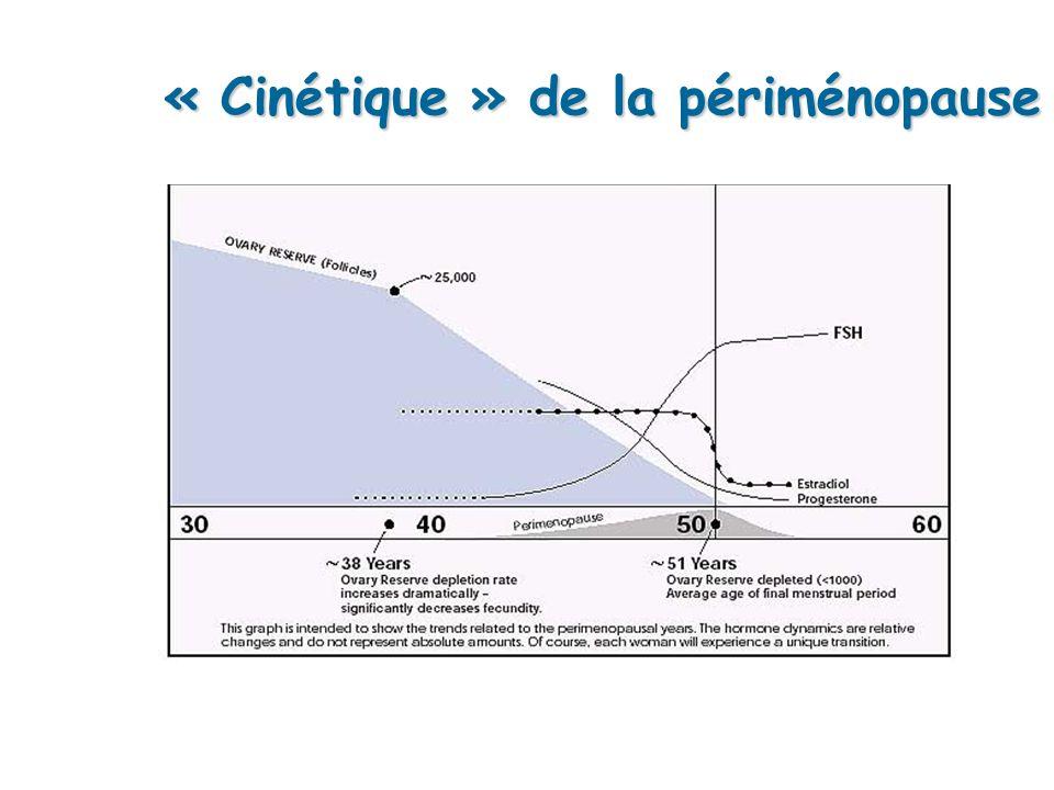 « Cinétique » de la périménopause