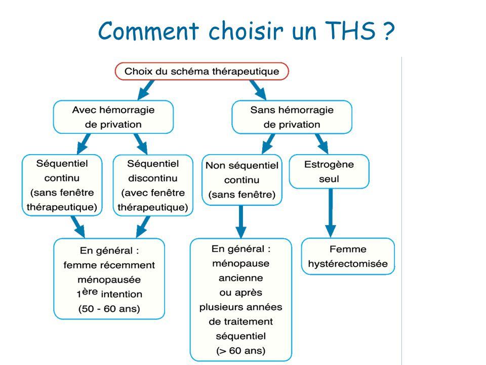 Comment choisir un THS