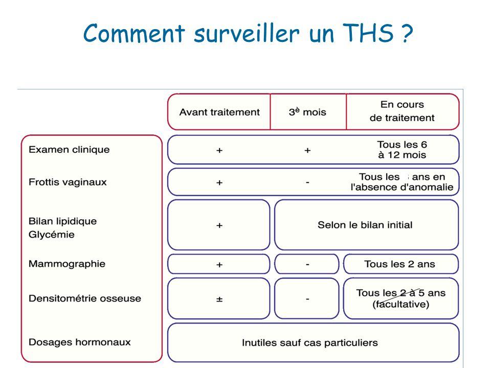 Comment surveiller un THS