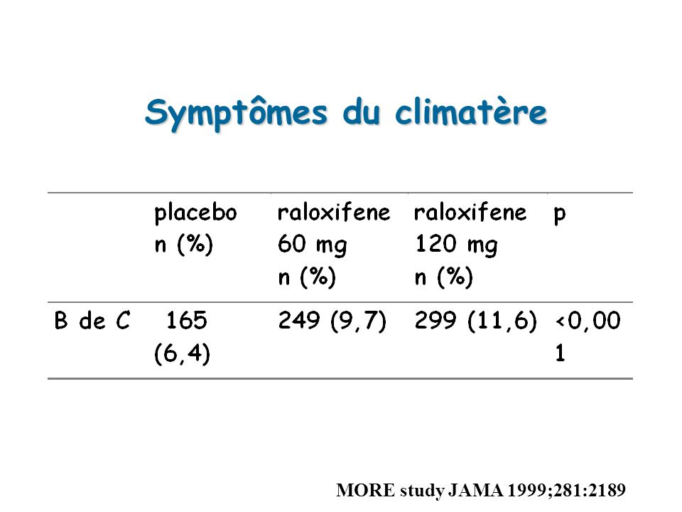 Symptômes du climatère