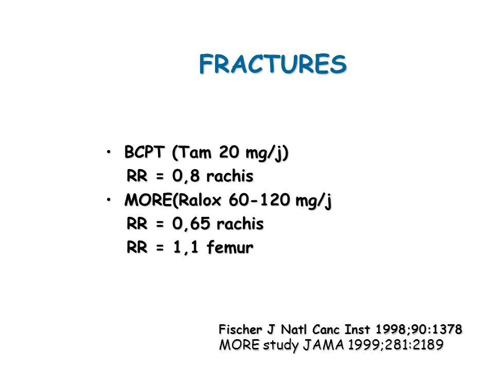 FRACTURES BCPT (Tam 20 mg/j) RR = 0,8 rachis MORE(Ralox 60-120 mg/j