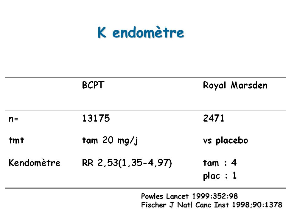 K endomètre Powles Lancet 1999:352:98