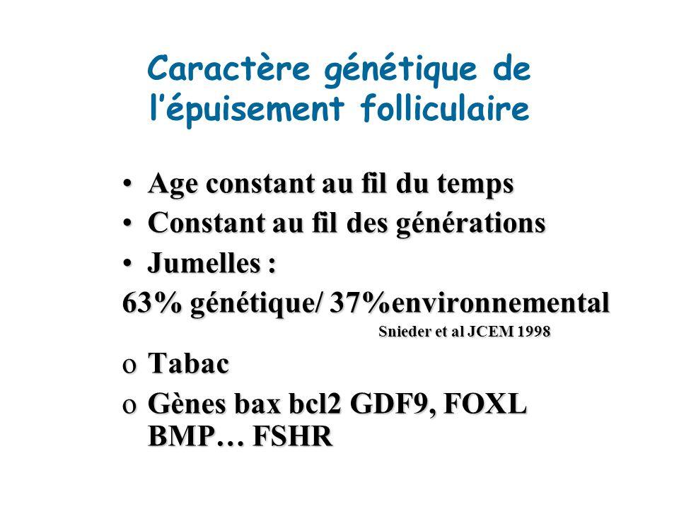 Caractère génétique de l'épuisement folliculaire